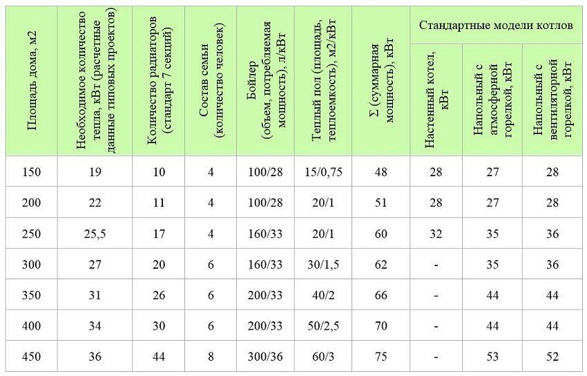 Варианты типовых теплотехнических расчетов мощности котла