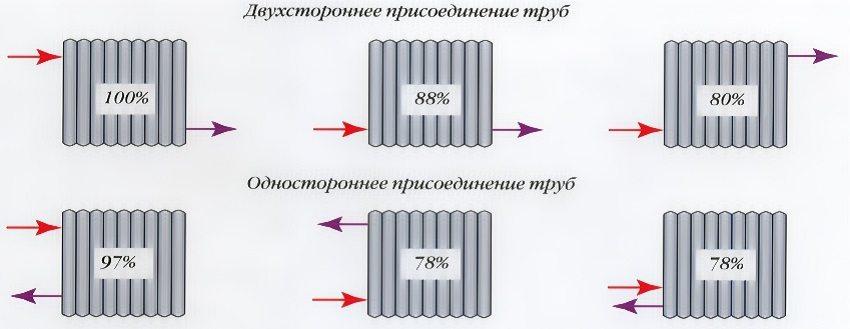 Изменение мощности теплоотдачи радиаторов в зависимости от способа присоединения к ним труб