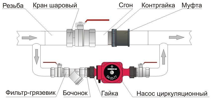 Схема байпаса с установленным циркуляционным насосом