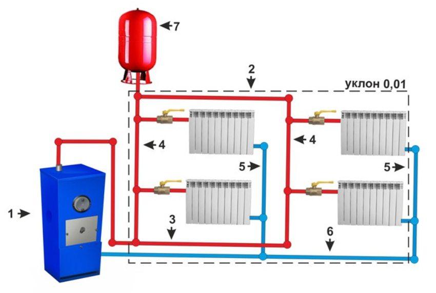 Система водяного отопления с двухтрубной нижней разводкой и естественной циркуляцией: 1 - котел; 2 - воздушная линия; 3 - разводка; 4 - подающие стояки; 5 - обратные стояки; 6 - обратка; 7 - расширительный бак