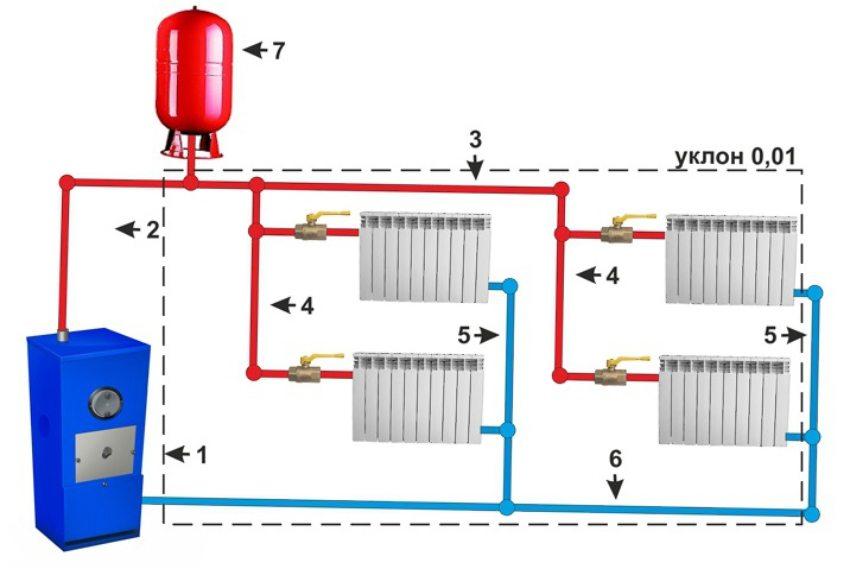 Система водяного отопления с двухтрубной верхней разводкой и естественной циркуляцией: 1 - котел; 2 - главный стояк; 3 - разводка; 4 - подающие стояки; 5 - обратные стояки; 6 - обратка; 7 - расширительный бак