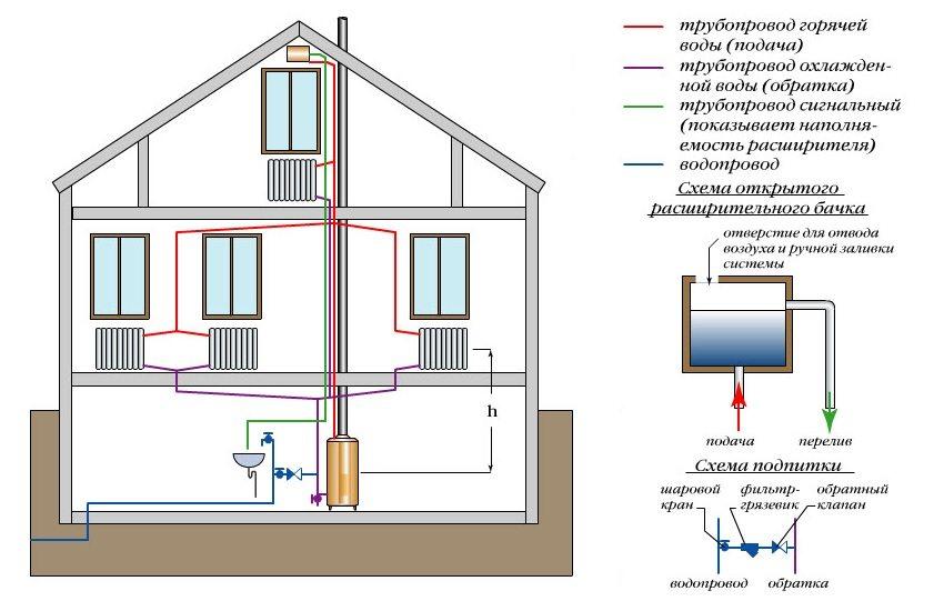 Схема обустройства системы отопления с расширительным баком открытого типа