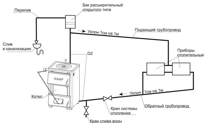 Схема однотрубной системы отопления с естественной циркуляцией открытого типа