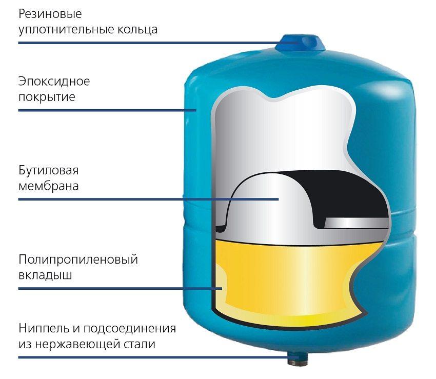 Конструкция мембранного расширительного бака закрытого типа
