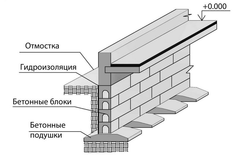 Устройство прерывистого сборного фундамента из железобетонных плит
