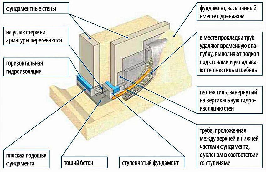 Схема устройства ленточного фундамента на склоне