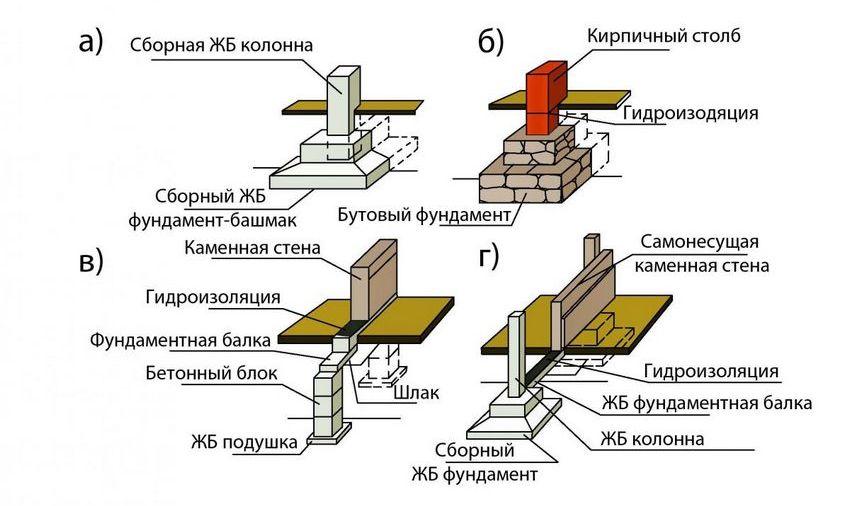 Устройство столбчатого фундамента из различных материалов: монолитного железобетона, бутового камня, бетонных блоков и сборного железобетона