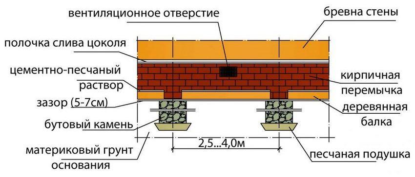 Схема постройки цоколя на основе столбчатого фундамента: кирпичная кладка по деревянной балке