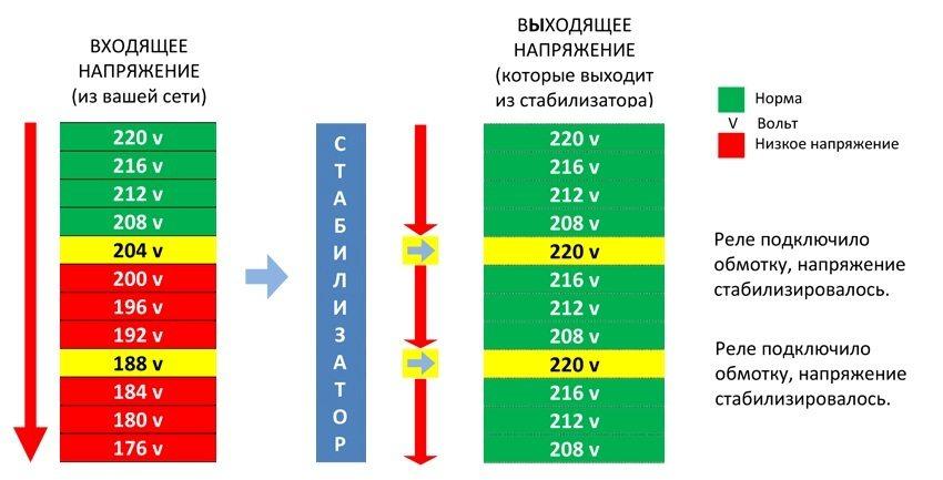 Схема выравнивания напряжения в сети при помощи стабилизатора