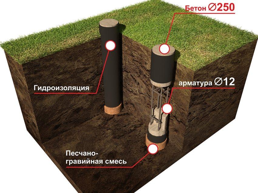 Схема обустройства гидроизоляции из рулонных материалов для опорных столбов
