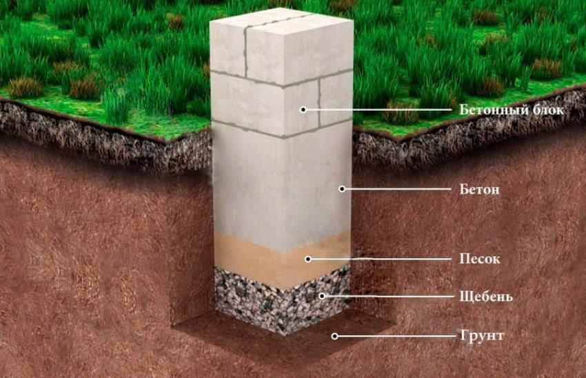 Схема обустройства опорного столба из бетона
