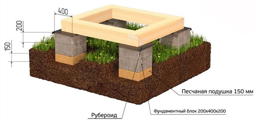 Схема устройства ростверка из деревянного бруса