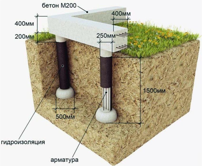 Схема обустройства столбчатого фундамента с глубиной заложения 1500 мм
