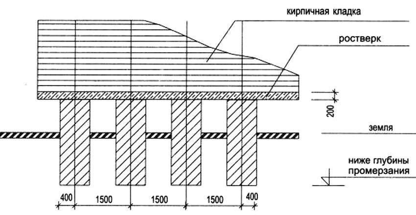 Схема обустройства столбчатого фундамента с ростверком