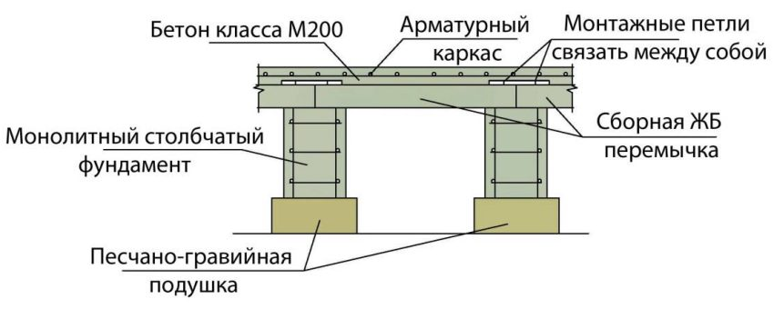 Схема устройства ростверка из железобетонной перемычки