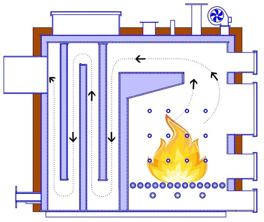 Принцип работы твердотопливного пиролизного котла