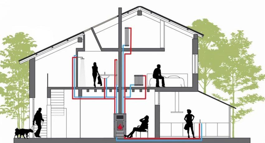 Современные модели твердотопливных котлов длительного горения могут полностью заменить газовые агрегаты в системах отопления и горячего водоснабжения частного дома