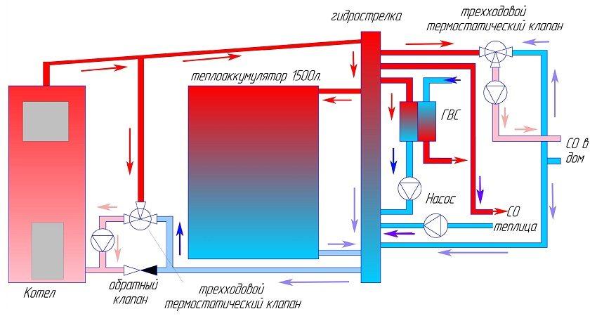 Схема подключения аккумулятора тепла в систему отопления