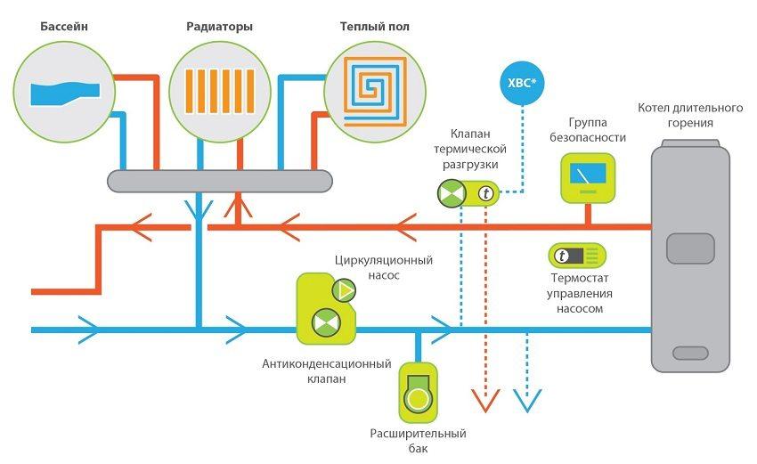 Упрощенная схема подключения автоматики в систему отопления с твердотопливным котлом длительного горения