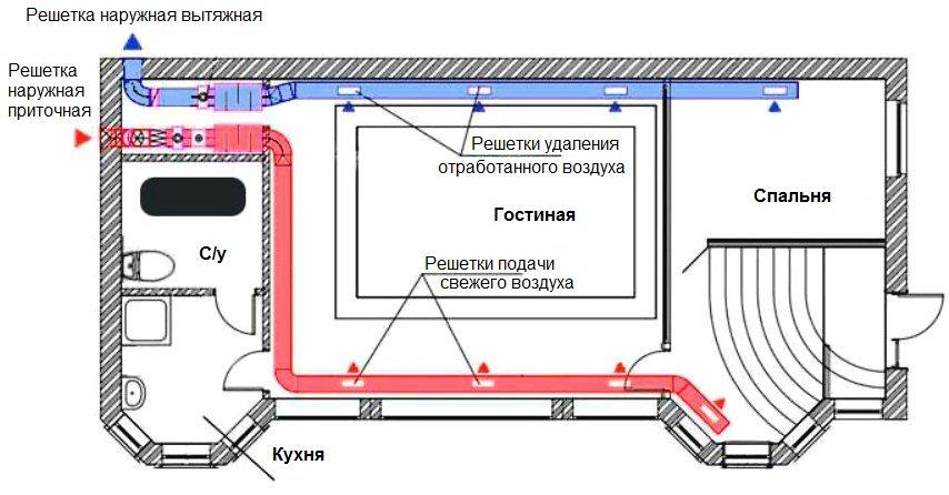 Схема обустройства вентиляции из пластиковых труб в квартире