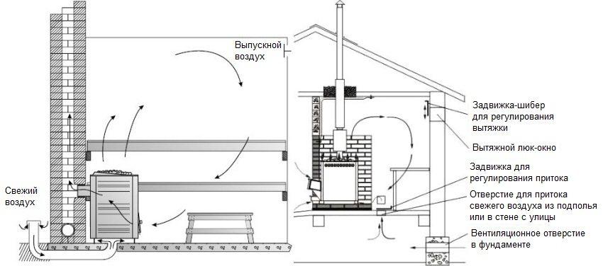 Схема обустройства вентиляционной системы в сауне