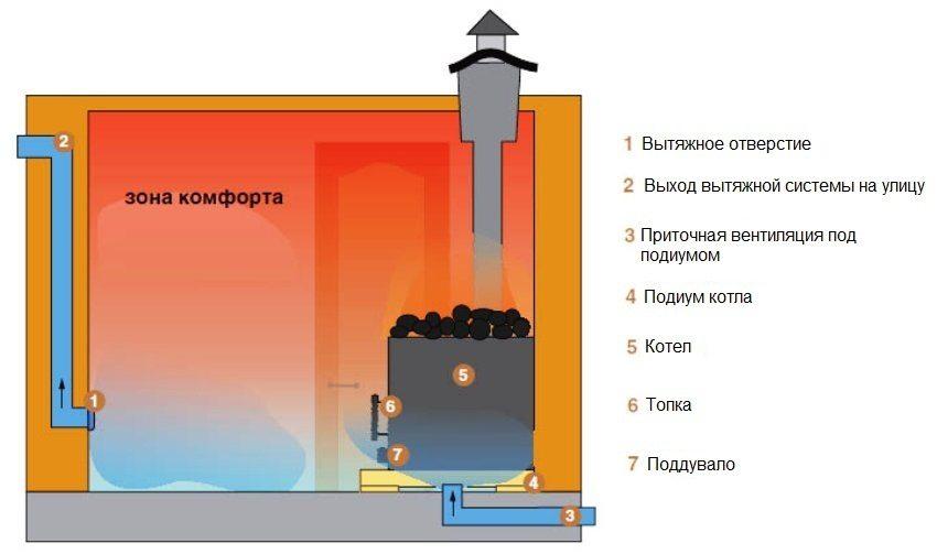 Схема обустройства вентиляции в парной