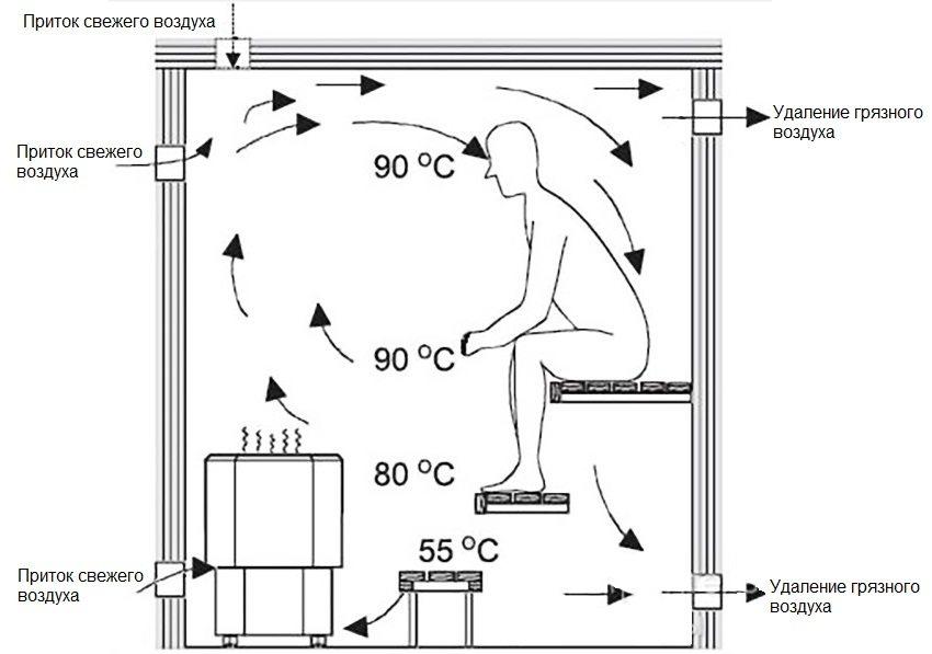 Схема размещения внутри парной вентиляционных отверстий для притока свежего и удаления загрязненного воздуха
