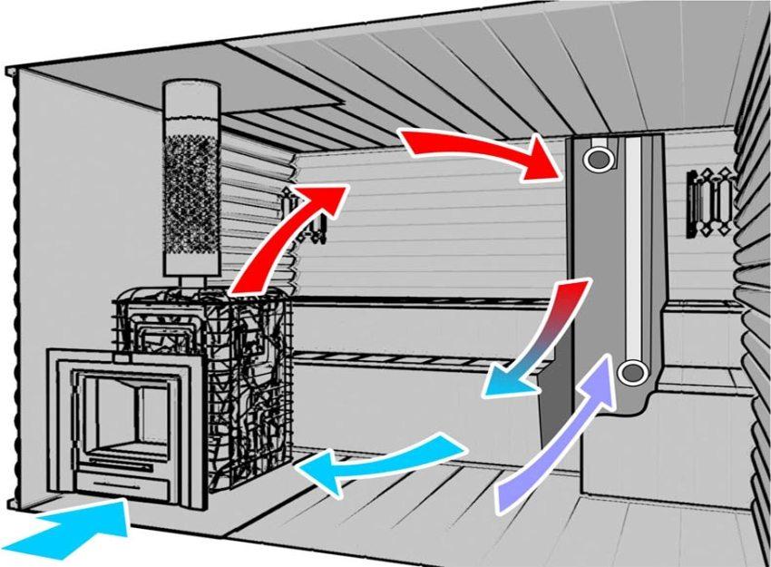 Схема правильной циркуляции воздуха в бане