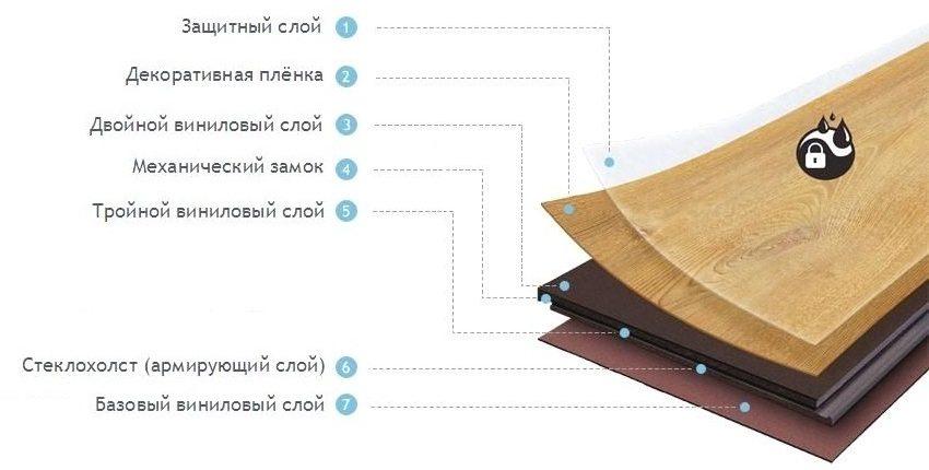 Многослойная структура винилового ламината с механическим замковым соединителем