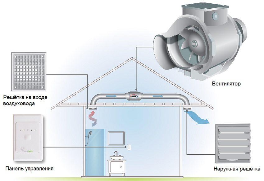 Конструкция системы принудительной вытяжной вентиляции с автоматическим управлением