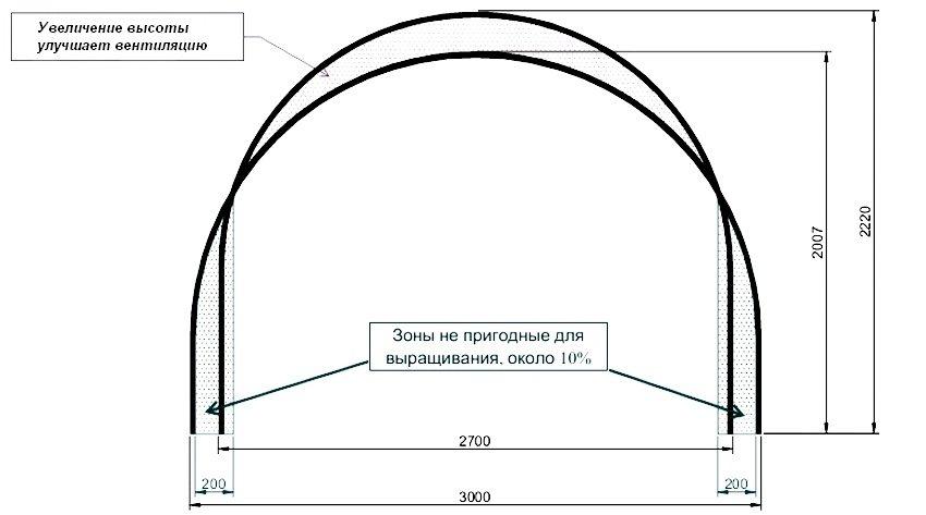 При одинаковом использовании материалов теплицы с более высокими боковыми стенками обладают рядом преимуществ