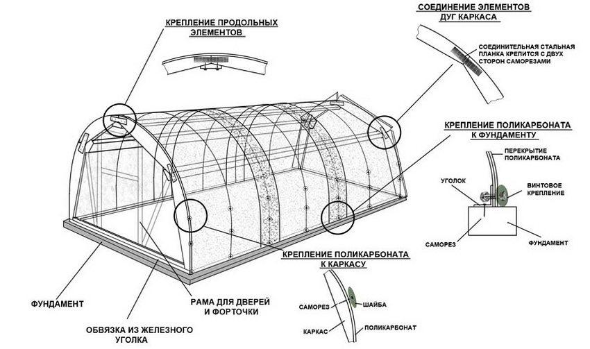 Схема обустройства теплицы из поликарбоната