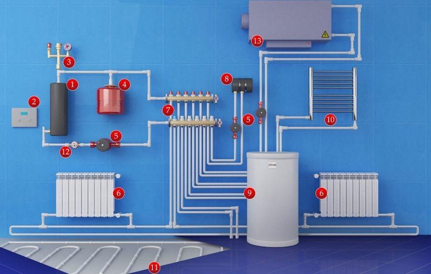 Типовая схема подключения: 1 - электрический котел; 2 - система управления; 3 - группа безопасности; 4 - расширительный бак; 5 - циркуляционные насосы; 6 - радиаторы; 7 - распределительная гребенка; 8 - теплообменник (для бассейна); 9 - бойлер косвенного нагрева; 10 - полотенцесушитель; 11 - теплый пол; 12 - счетчик воды; 13 - приточная вентиляционная установка