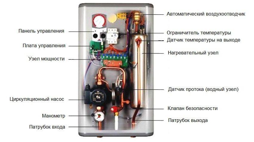 Пример устройства трехфазного электрического котла