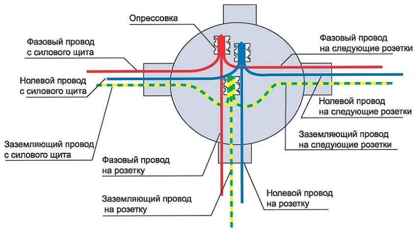 Схема соединения проводов в распределительной коробке под розетку