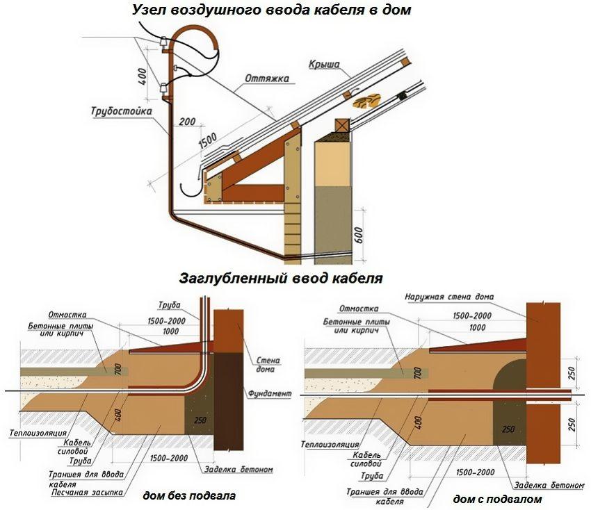 Варианты ввода электрокабеля в дом
