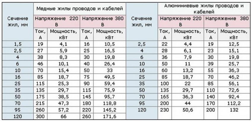 Таблица соотношения сечения кабеля к соответствующей нагрузке