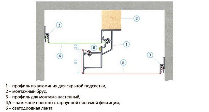 Схема монтажа багета для создания парящего натяжного потолка