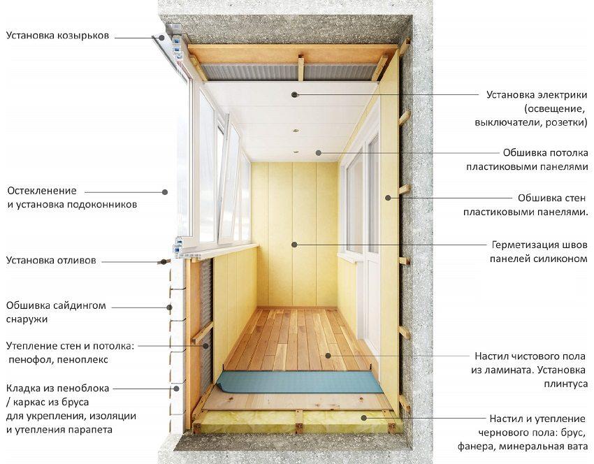 Этапы работ по утеплению балкона
