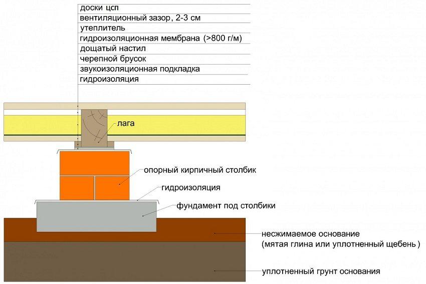 Схема обустройства пола каркасного дома