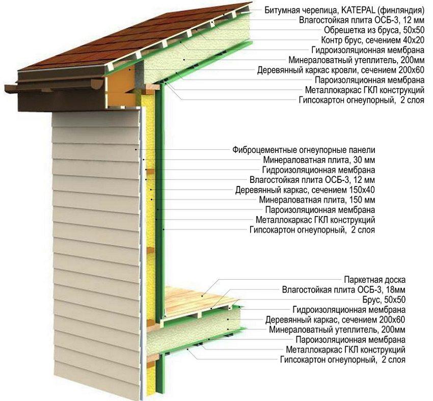 Пример обустройства каркасного дома - вид в разрезе