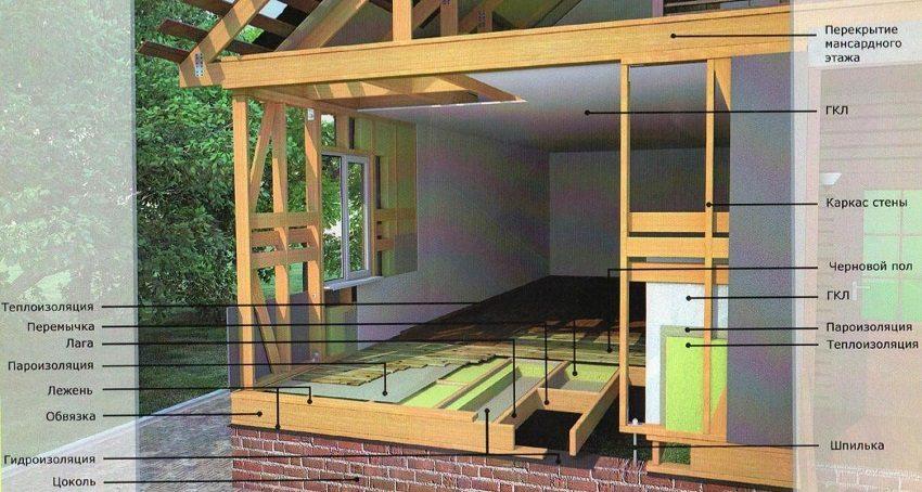 Этапы строительства каркасного дома своими руками