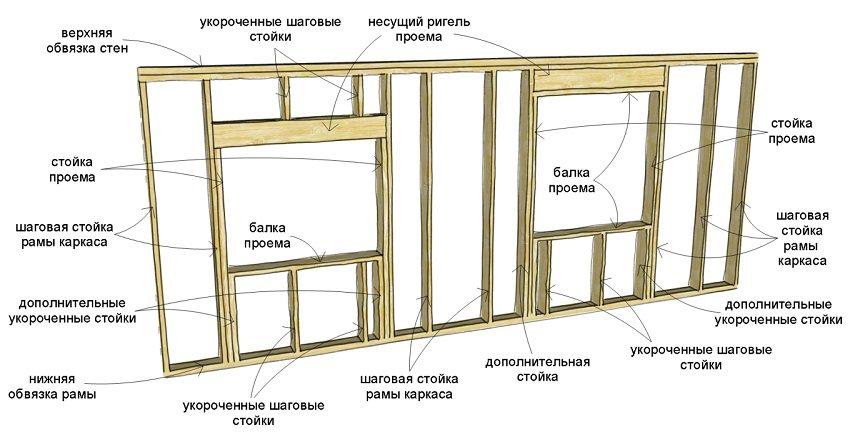 Элементы конструкции стены каркасного дома
