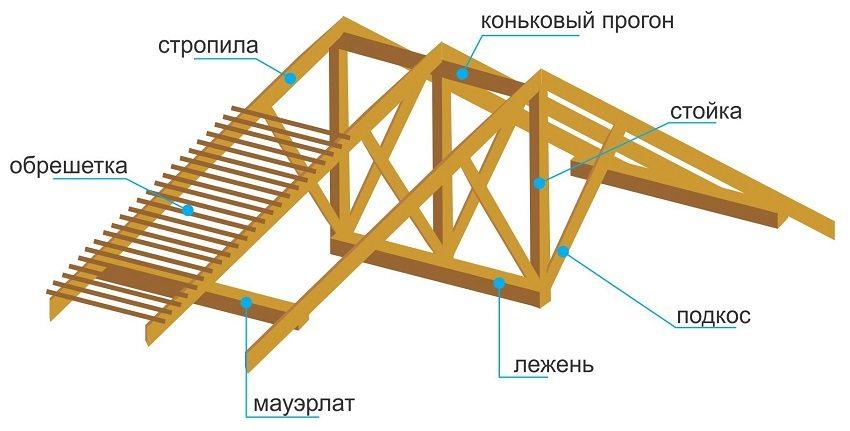 Двускатная конструкция - популярное решения для обустройства крыши каркасного дома