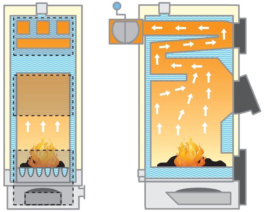 Принцип работы твердотопливного котла с водяным контуром