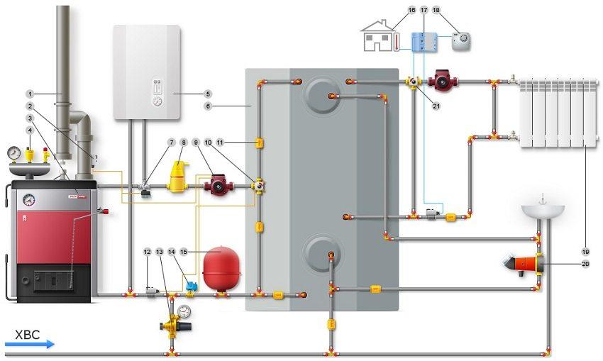 Схема обвязки твердотопливного котла: 1 - дымоход; 2- накладной термостат; 3 - твердотопливный котел; 4 - группа безопасности котла; 5 - электрический или газовый котел; 6 - теплоаккумулятор (буферная емкость); 7 - трехходовой кран с электрическим приводом; 8 - сепаратор воздуха; 9 - циркуляционный насос; 10 - трехходовой смесительный кран; 11 - обратный клапан; 12 - накладной датчик; 13 - клапан подпитки; 14 - защита от сухого хода; 15 - расширительный бак; 16 - датчик уличной температуры; 17 - погодозависимая автоматика; 18 - комнатный регулятор; 19 - радиатор отопления; 20 - циркуляционный насос; 21 - трехходовой смесительный клапан
