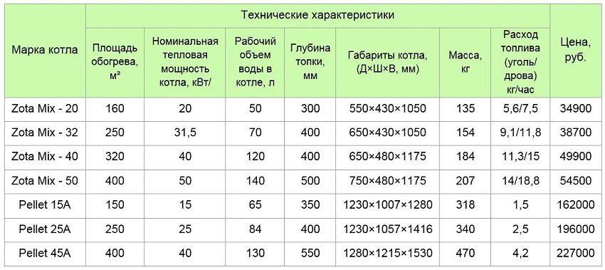 Таблица 1. Твердотопливные котлы Zota Mix и Pellet производства завода отопительной техники и автоматики (г. Красноярск)