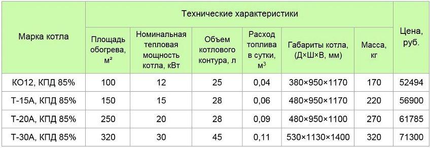 http://remoo.ru/wp-content/uploads/2016/04/kotly-na-tverdom-toplive-dlya-otopleniya-chastnogo-doma-23.jpg