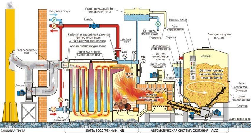Твердотопливный котел с автоматической подачей топлива в системе отопления частного дома