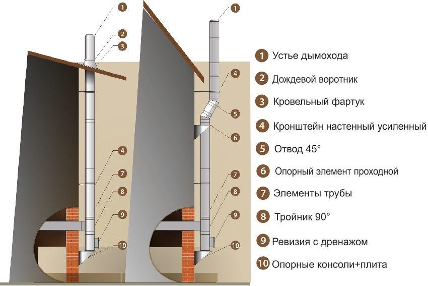 Конструкция стального дымохода